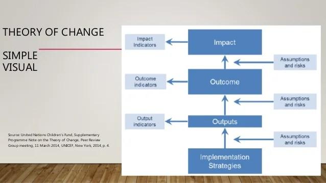 logic model diagram