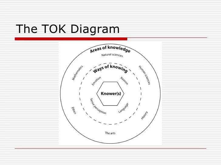 tok presentation diagram