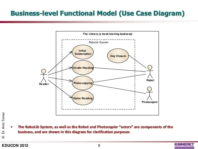 20 Excellent Case Study Video Examples Advids Applying System Thinking To Model Based Software Engineering