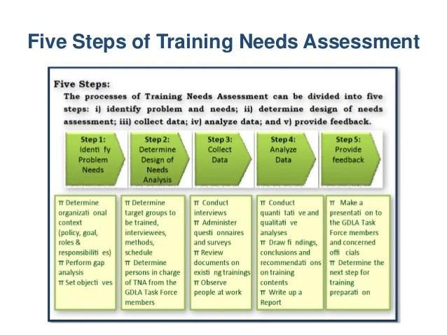 training needs assessment template - Kubrakubkireklamowe