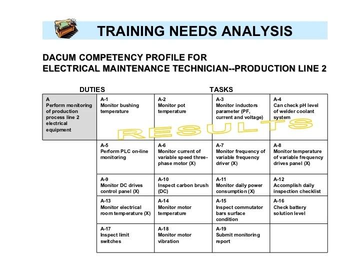 training needs assessment template - Alannoscrapleftbehind