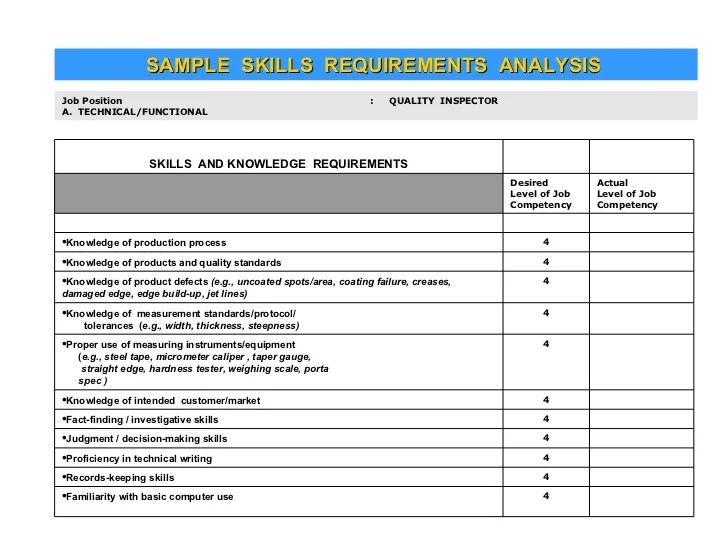 training needs analysis questionnaire for employees - Canas