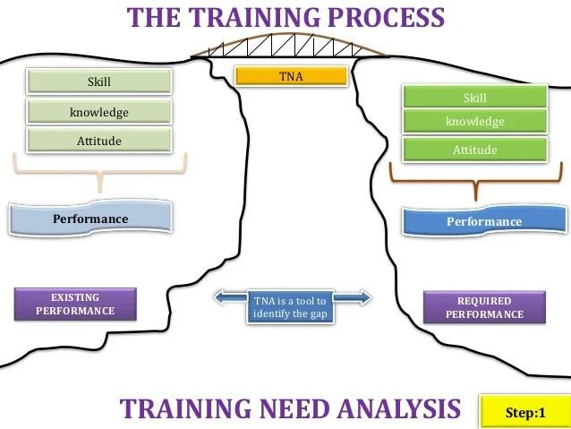 Training Process Flow Chart Sop39s