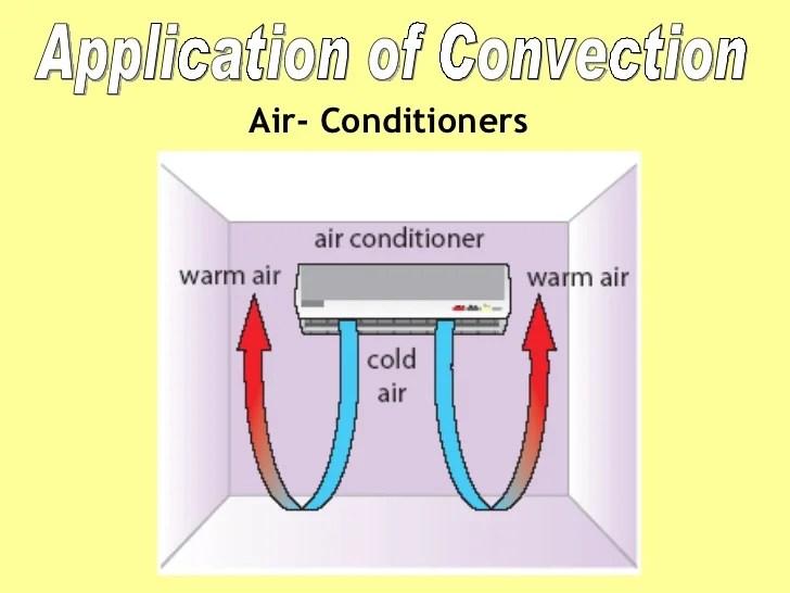 Transmission Of Heat Ppt