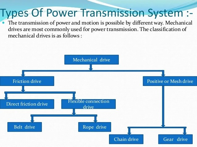 Transmission Of Motion And Power