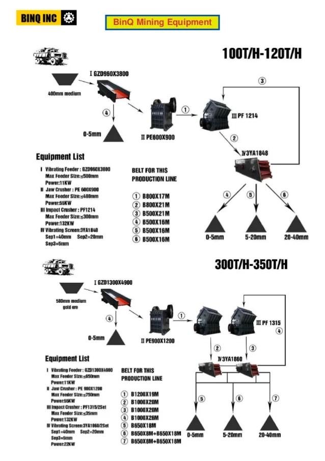 process flow diagram machining
