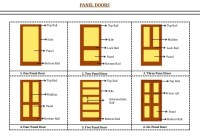 Types of door