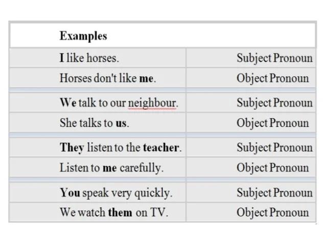 Types Of Sentences And Pronouns