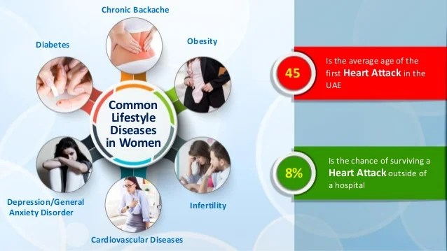 Lifestyle Diseases in Working Women