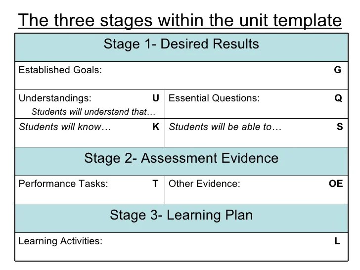 ubd lesson plan template word - Hospinoiseworks - sample unit lesson plan template
