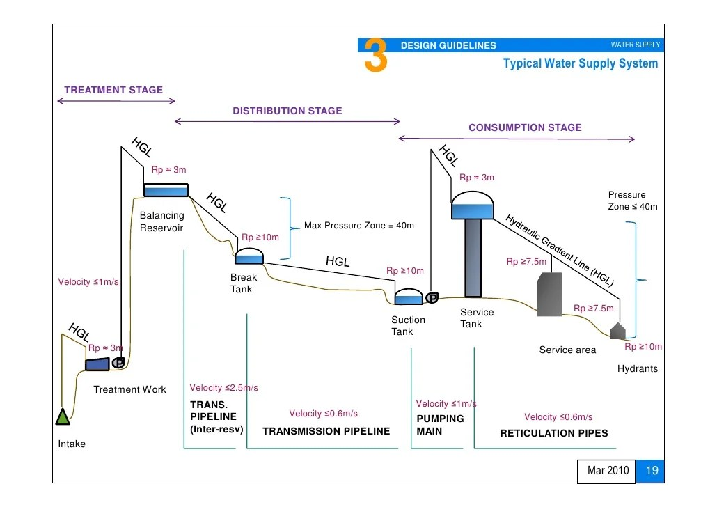 Water Supply Design Approach And Methodologies