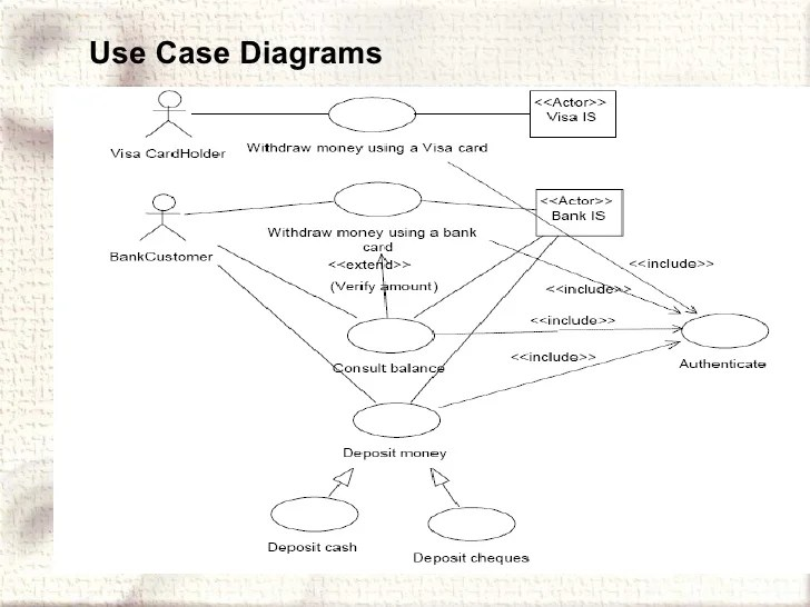 use case diagrams unified modeling language uml on use case diagram