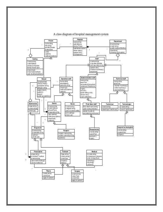 hospital management system uml diagrams