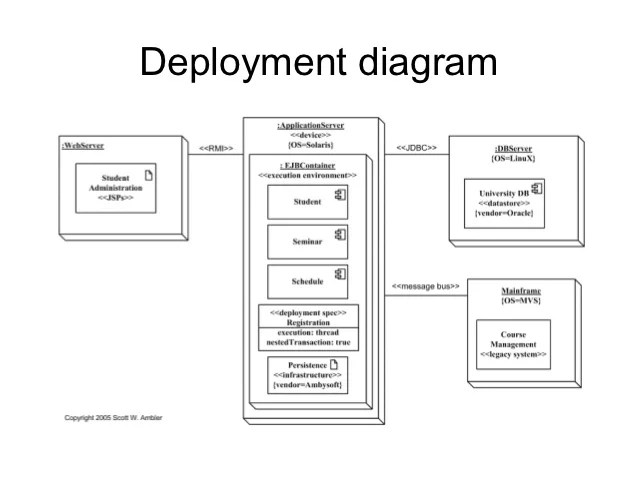 uml component diagrams examples and software