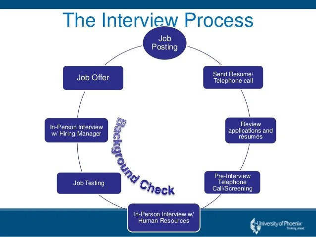 Ucl Human Resources Recruitment And Selection Policy Understanding The Interview Process