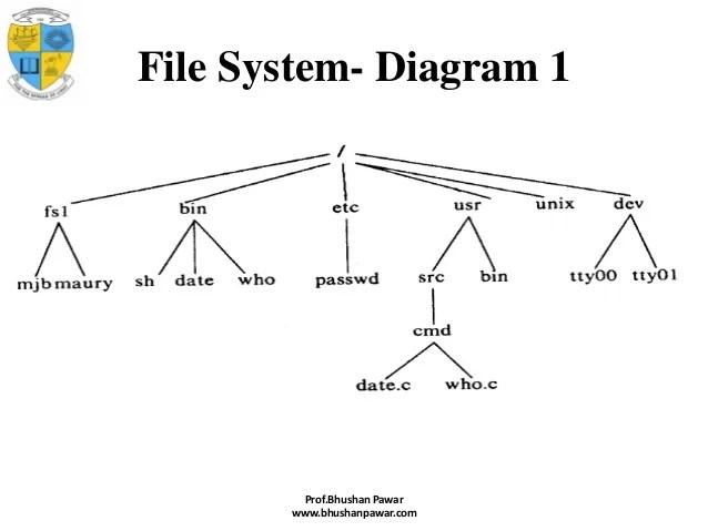 block diagram of kernel in unix