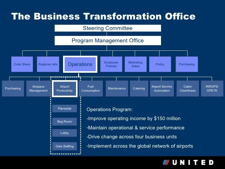 Writing A Case Study Organize Your Papers With Pro Help United Airlines Case Study