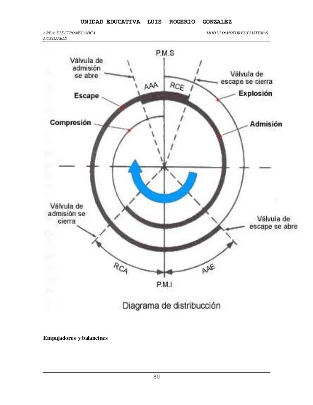 wankel Diagrama del motor