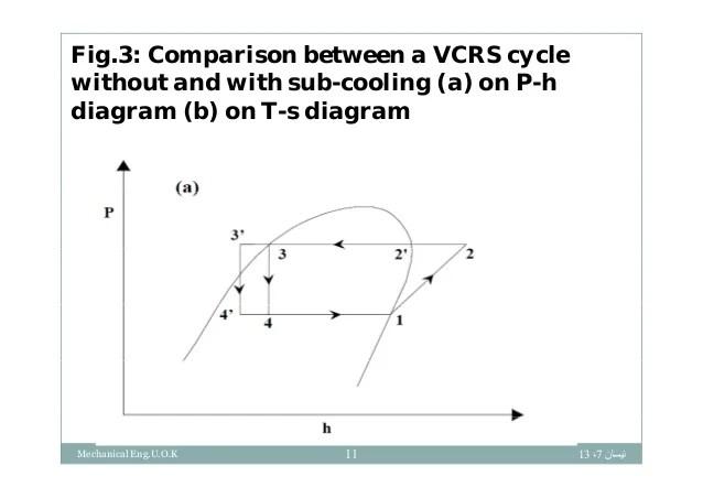 ph diagram refrigeration