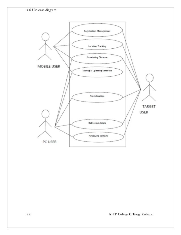 er diagram of gps