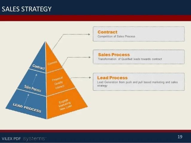 sample sales plan pdf - Ozilalmanoof - sales plan pdf