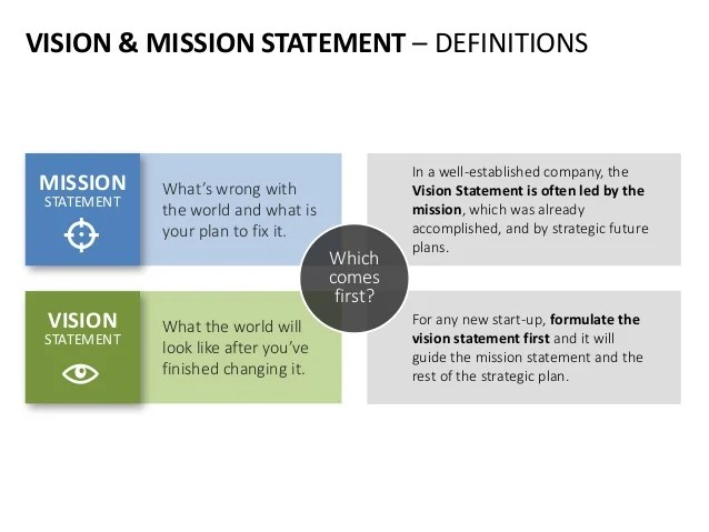 Bplans Business Planning Resources And Free Business Plan Vision Mission Statement English