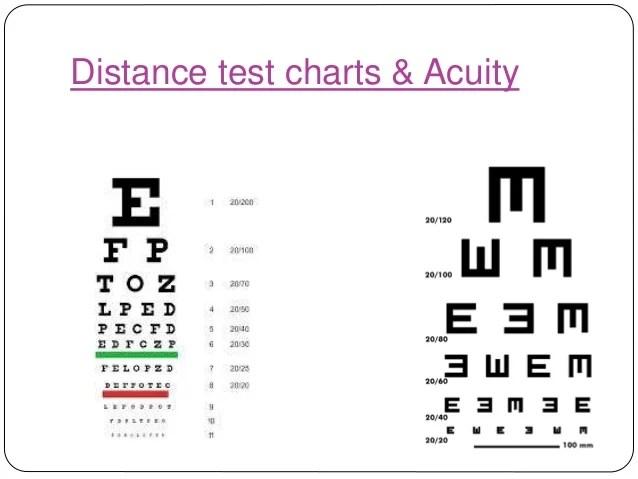 3 types of snellen charts - Tolequiztrivia