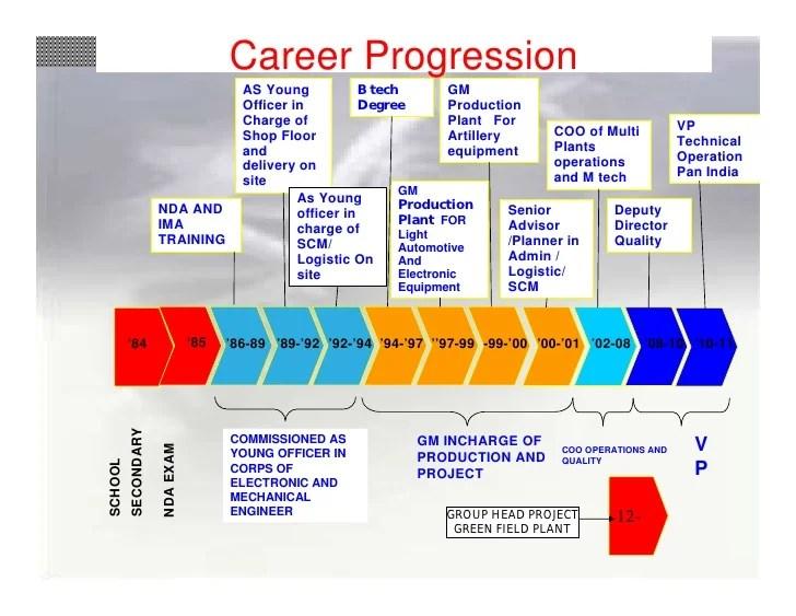Management Consulting Resume Sample Visual Resume Of Lt Col Vikram Bakshi And 10 Reasons How I