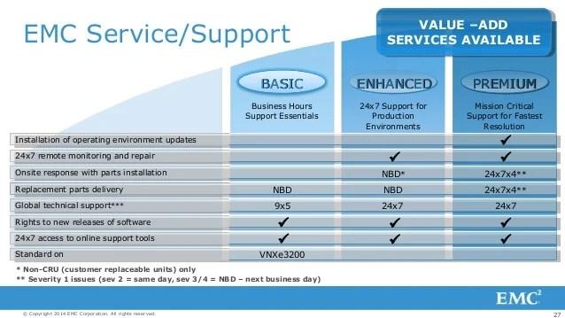 Emc Vnxe3200 Intro Presentation