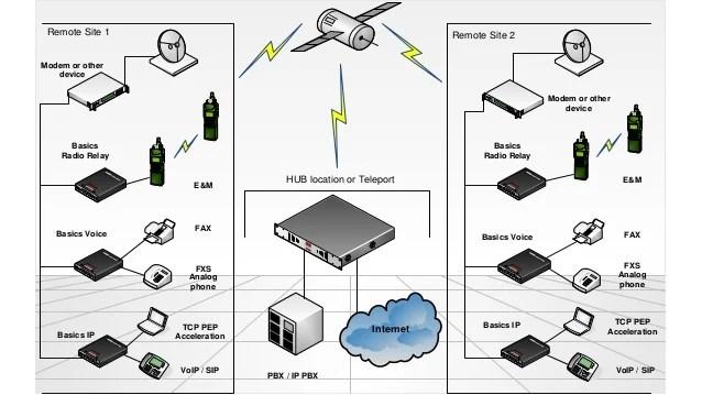 vocality basics radio relay