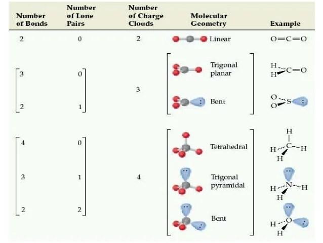 vsepr chart - Barebearsbackyard - Molecular Geometry Chart