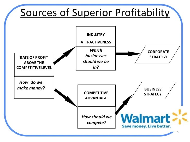 Wal Mart Analysis Strategic Management