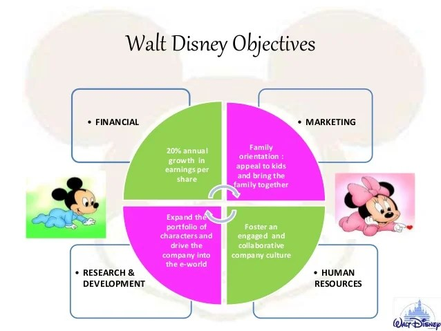 Darleen Caron Named Executive Vice President And Chief Walt Disney An Analysis Of The Strategic Challenges