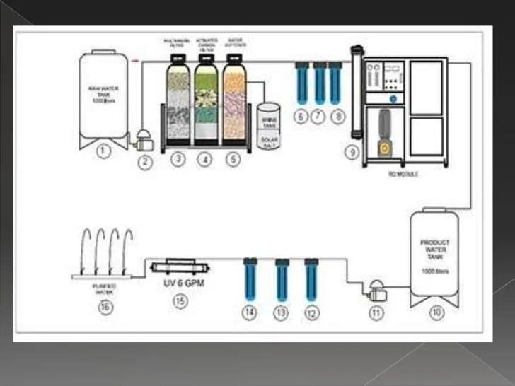 process flow diagram generator sample