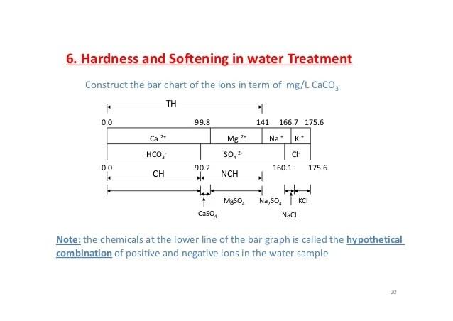 water hardness chart - Heartimpulsar