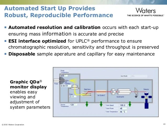 Compact Hplc System From Wcbp 2015 Glycoworks Rapifluor Ms For Glycan Profiling