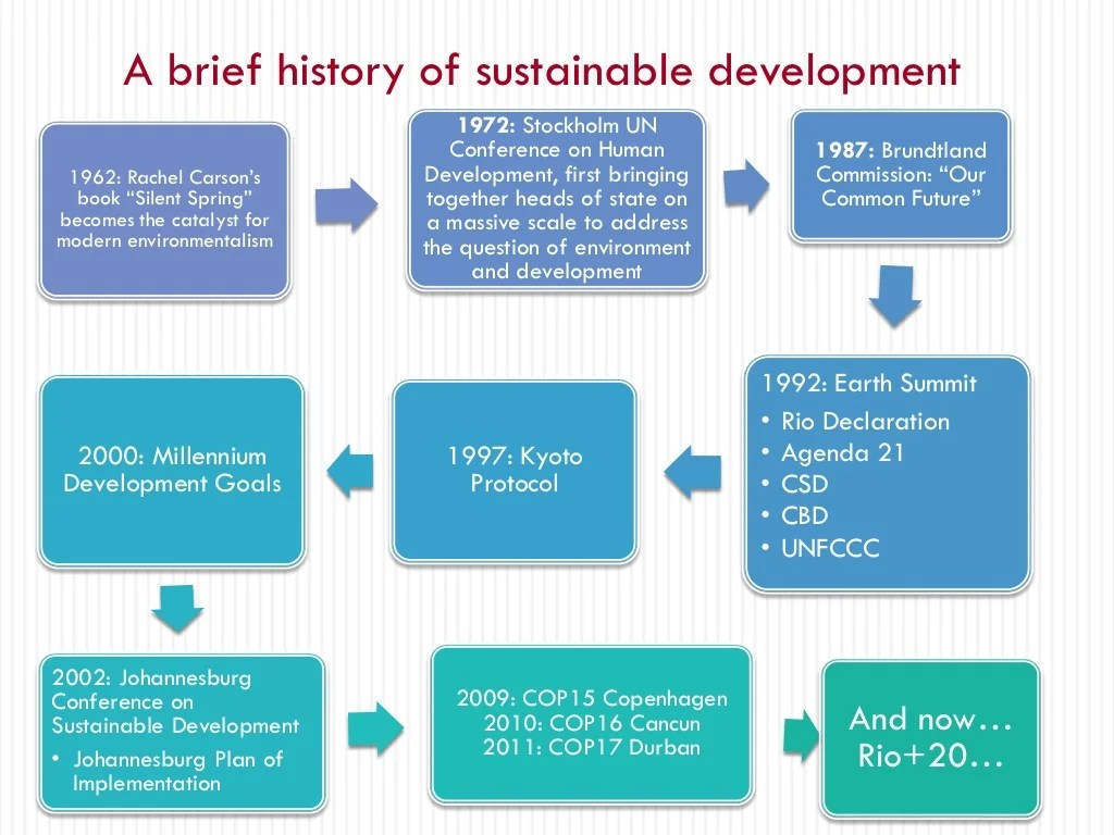 Development History A Brief History Of Sustainable