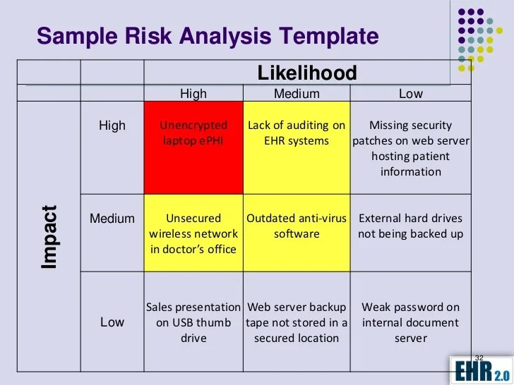 Process Risk Assessment Template – Process Risk Assessment Template