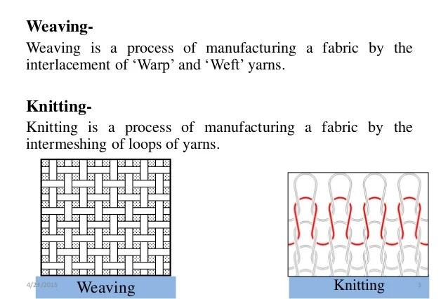 Weft Knitting Machine Single Jersey Rib Interlock