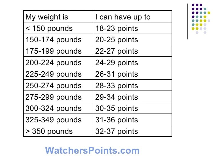 weight watchers point charts printable - Heartimpulsar