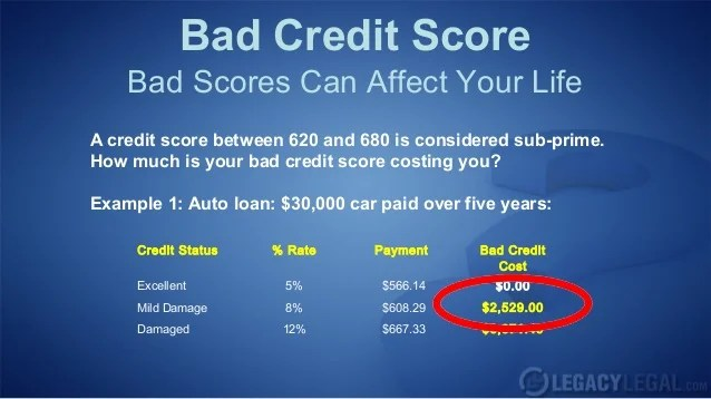 What Is Considered A Bad Credit Score?