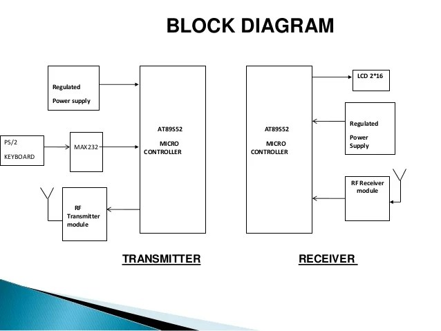 block diagram of keyboard