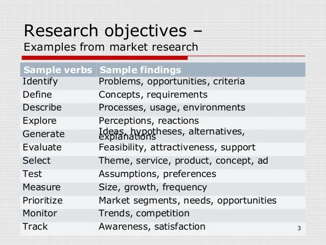 Writing A Research Paper Best Custom Research Papers Objectives Of Market Research Gallery