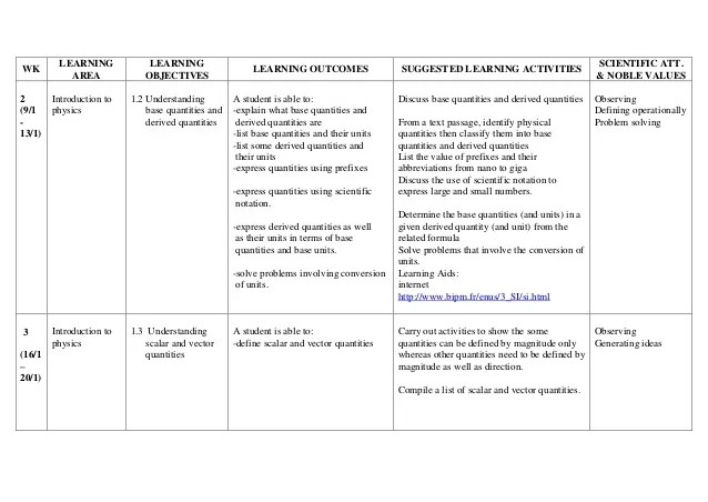 yearly lesson plan template - Acurlunamedia