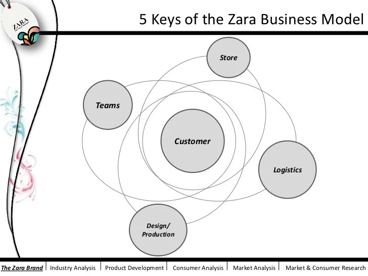 zara process flow diagram