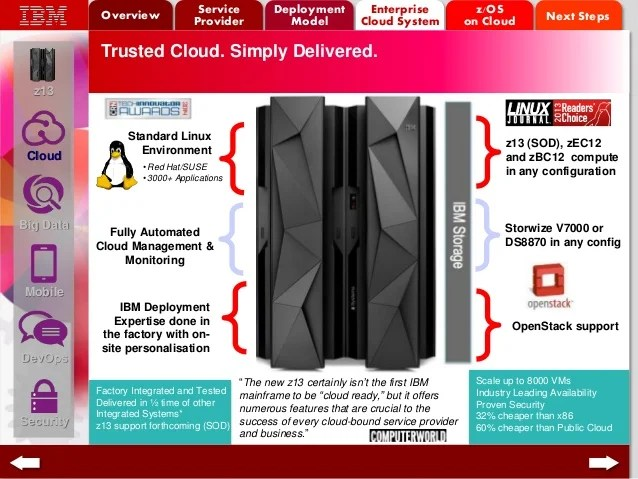 Ibm Tivoli Access Manager For Business Integration Zsystems New Z13 Excellent Presentation