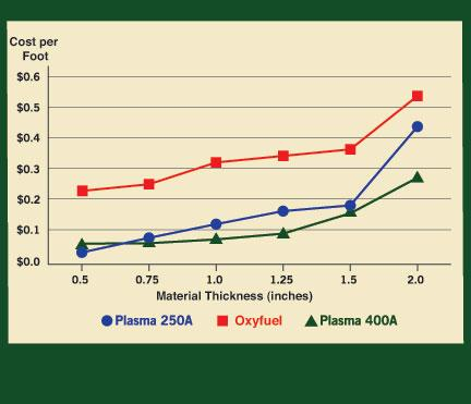 Plasma or oxyfuel? - The Fabricator