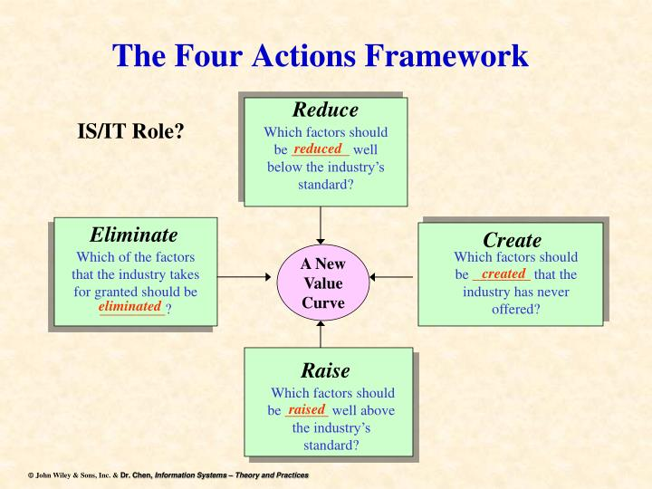 PPT - Blue Ocean Strategy The Four Actions Framework PowerPoint