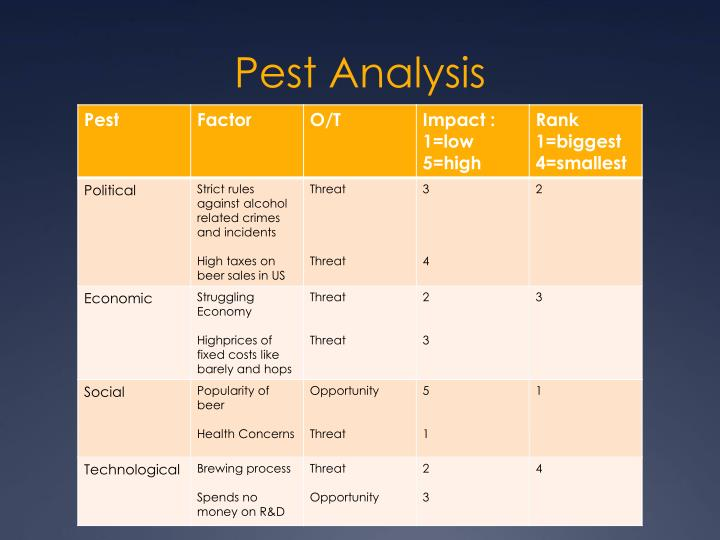 PPT - Boston Beer Company Pest  Industry Analysis Jonathan