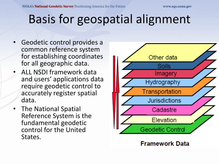 PPT - Geodetic Control Framework Theme 6 th of the CA Core Framework